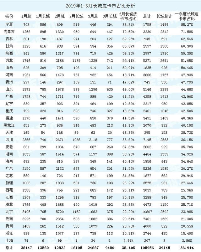 最高88%长城皮卡31省市占比曝光22省超三成