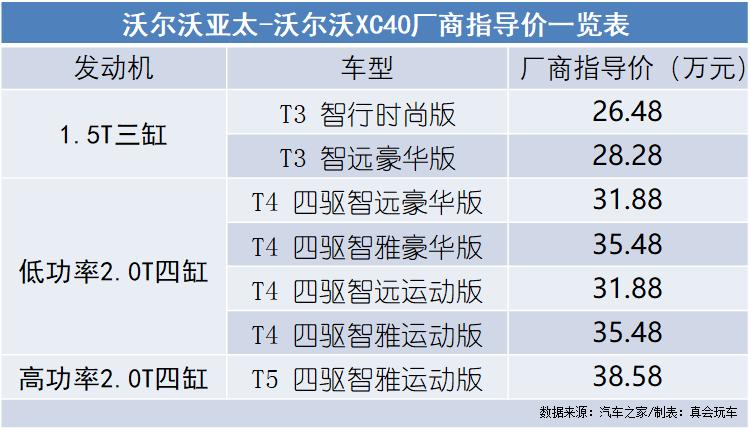 沃尔沃亚太全新国产沃尔沃XC40上市 厂商指导价26.48万元起