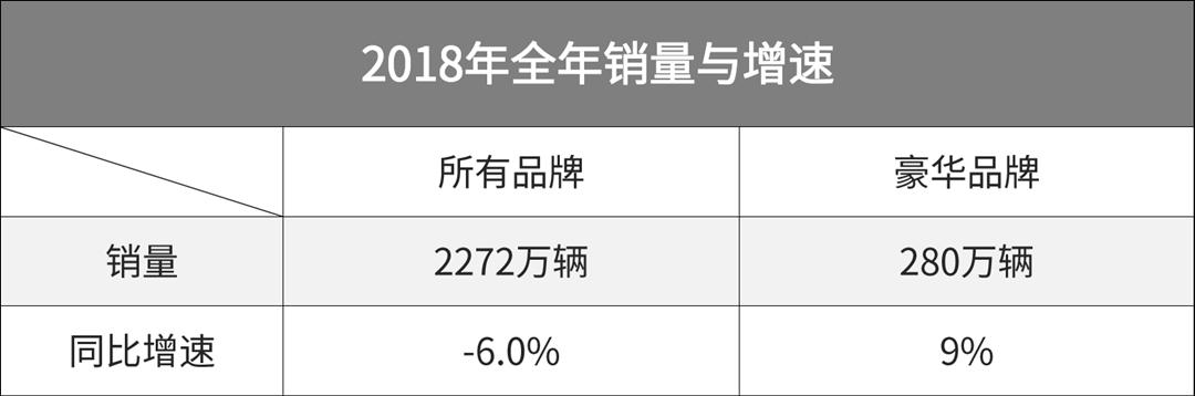 豪华车销量逆市上扬,难道中国人真的越来越有钱了?